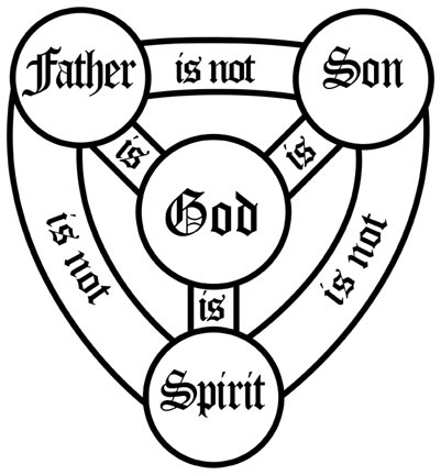 A Helpful Tool To Help In Grasping The Trinity The Foolish Galatian